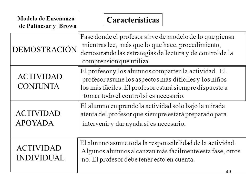 42 MODELO DE ENSEÑANZA Palincsar y Brown consiste en cuatro fases 1a DEMOSTRACIÓN 2a ACTIVIDAD CONJUNTA 3a ACTIVIDAD APOYADA 4a ACTIVIDAD INDIVIDUAL E