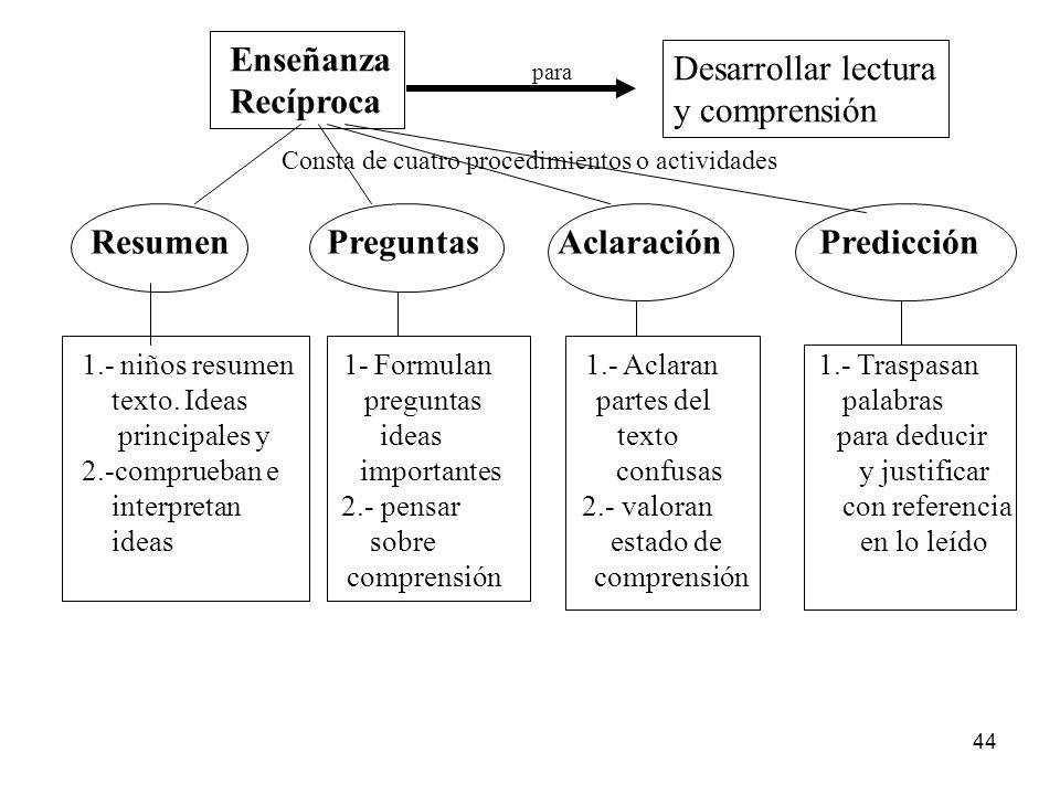 43 Modelo de Enseñanza de Palincsar y Brown DEMOSTRACIÓN ACTIVIDAD CONJUNTA ACTIVIDAD APOYADA ACTIVIDAD INDIVIDUAL Características Fase donde el profe