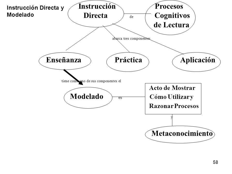 Consiste 57 Relaciones Reconocimiento de Palabras y contexto Papel de la exposición al impreso en la automatización El contexto activa y facilita el r