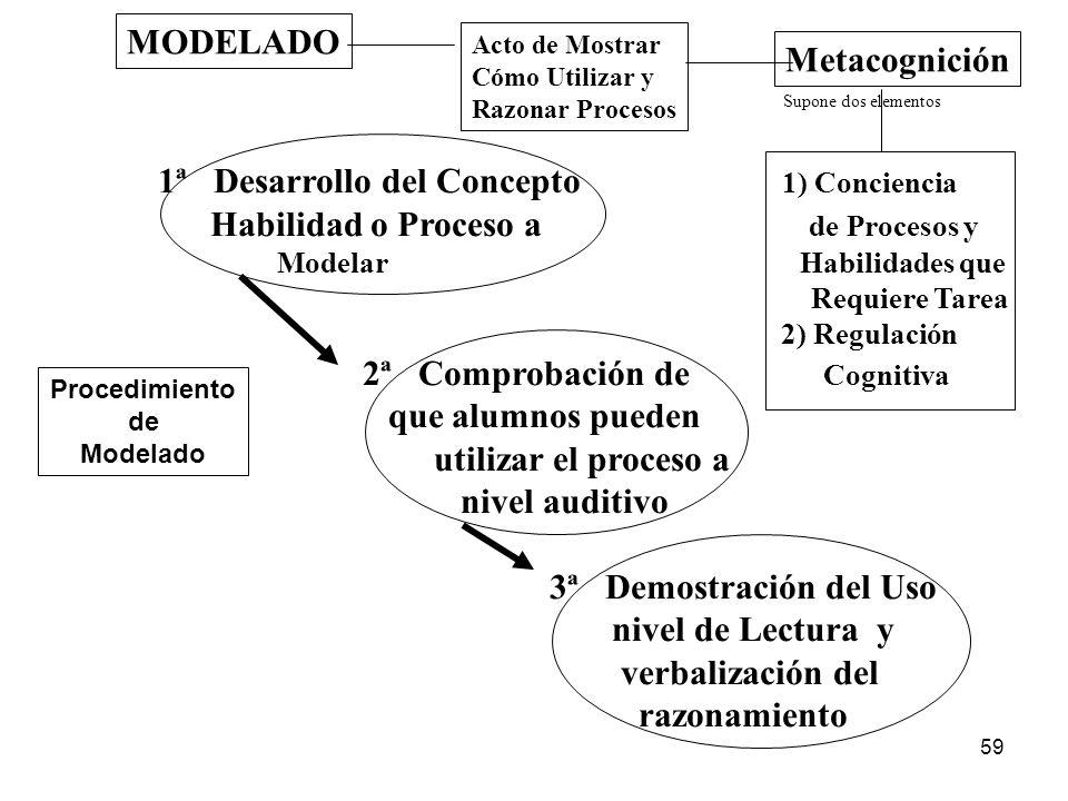 58 Instrucción Procesos Directa de Cognitivos de Lectura abarca tres componentes Enseñanza Práctica Aplicación tiene como uno de sus componentes el Ac