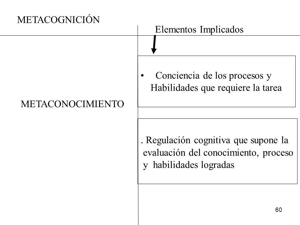 59 MODELADO 1ª Desarrollo del Concepto 1) Conciencia Habilidad o Proceso a de Procesos y Modelar Habilidades que Requiere Tarea 2) Regulación 2ª Compr