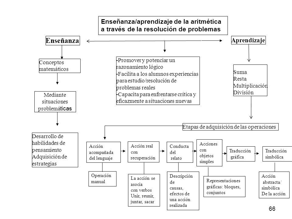65 Principios Psicopedagógicos en la enseñanza/aprendizaje de las operaciones aritméticas Afrontar el tratamiento de enumeración mediante, suma, resta