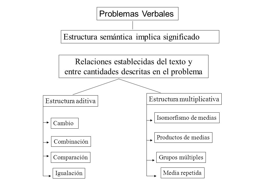 68 Problemas Verbales Los problemas verbales son situaciones mate- máticas altamente significativas para los alumnos porque constituyen descripciones