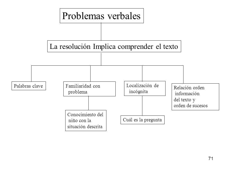 70 Problemas de cambio Refiere a sucesos que introducen modificaciones a una cantidad inicial Problemas de Combinación Muestran dos cantidades disjunt