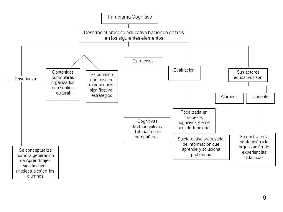 8 Se reconocen dos corrientes del Paradigma cognitivo En primera instancia la denominada Clásica La posterior, que Se nombra Conexionista Procesamient