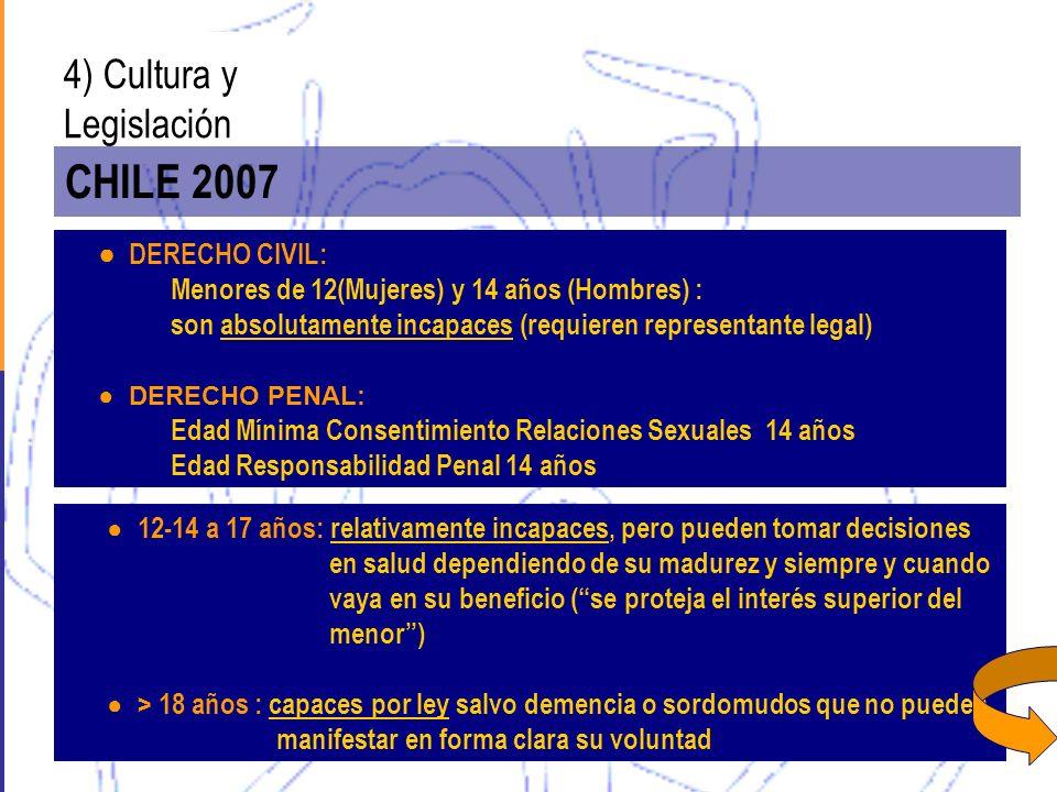 4) Cultura y Legislación CHILE 2007 DERECHO CIVIL: Menores de 12(Mujeres) y 14 años (Hombres) : son absolutamente incapaces (requieren representante l