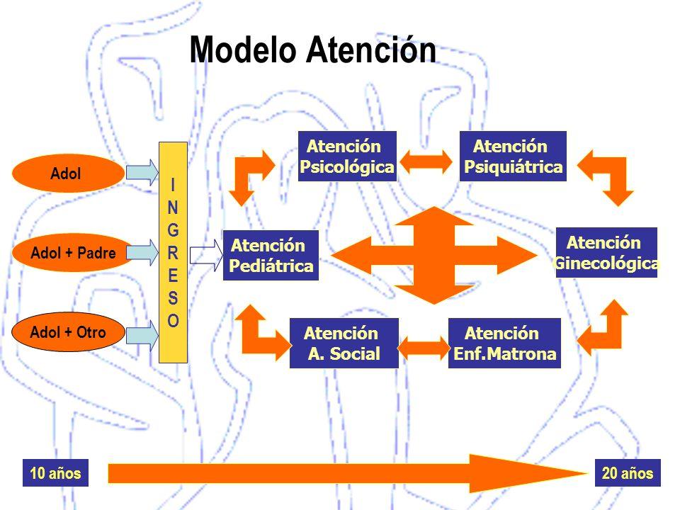 Modelo Atención INGRESOINGRESO 10 años20 años Atención Psicológica Atención Psiquiátrica Atención Ginecológica Atención Enf.Matrona Atención A. Social