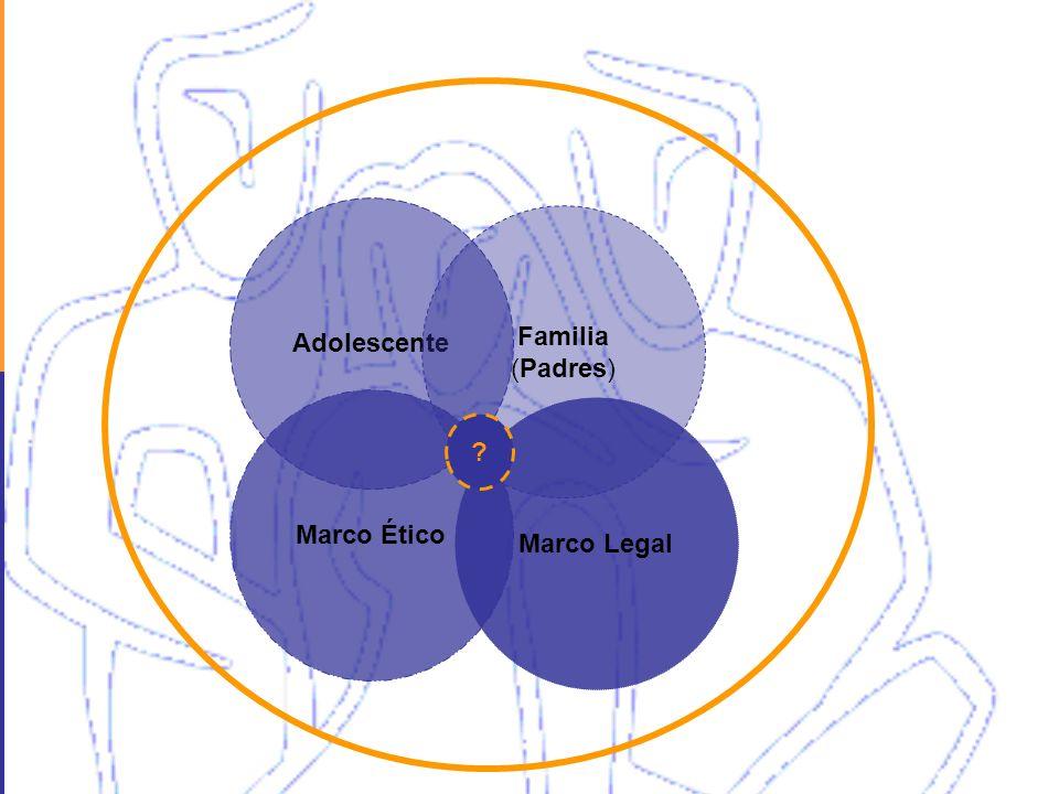 Marco Ético Marco Legal Adolescente Familia (Padres) ?