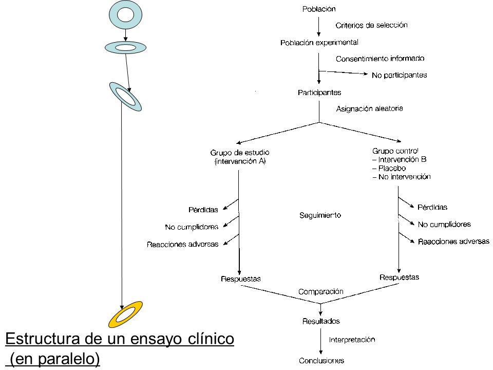 Estructura de un ensayo clínico (en paralelo)