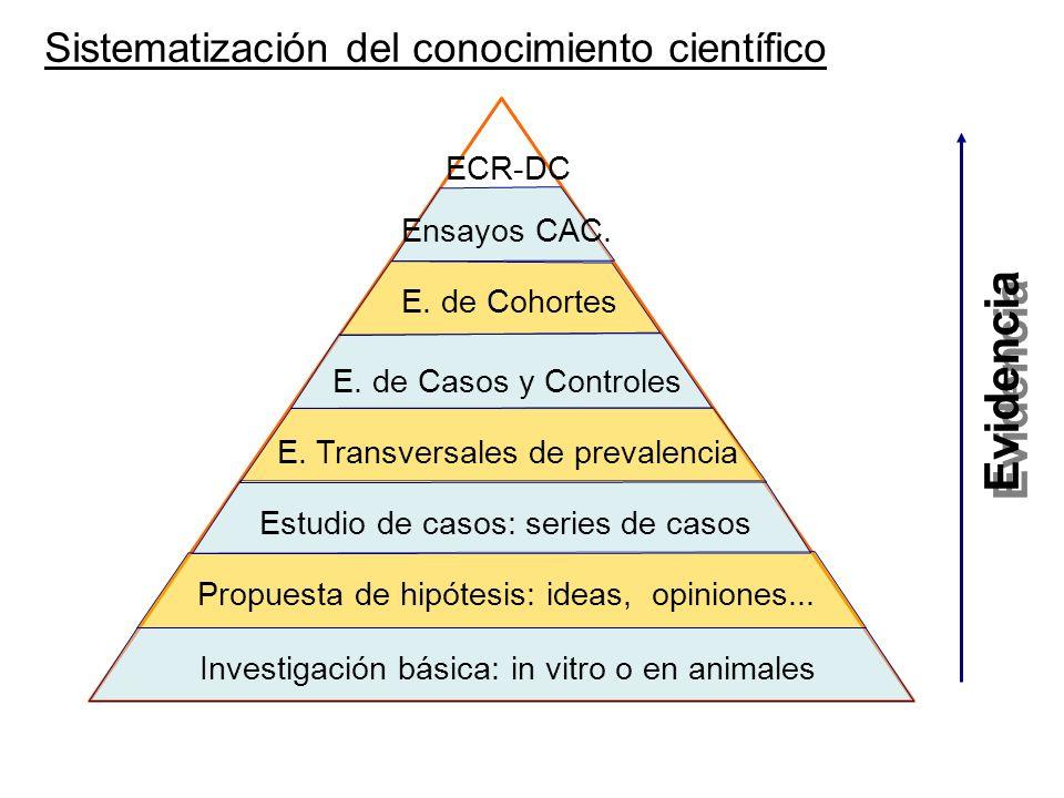 Investigación básica: in vitro o en animales Propuesta de hipótesis: ideas, opiniones... Estudio de casos: series de casos ECR-DC E. Transversales de