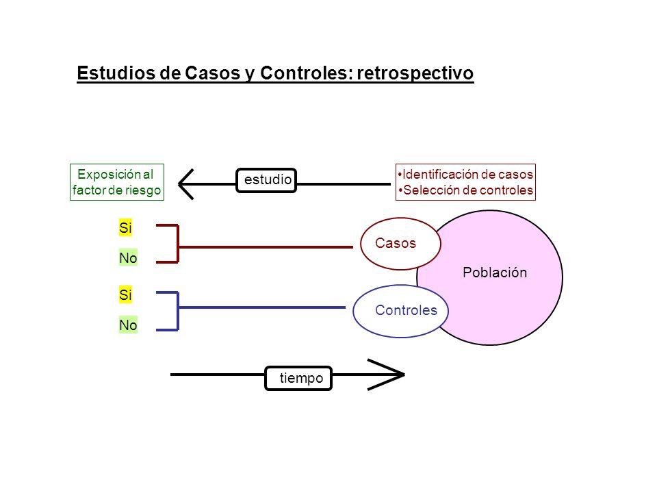 Controles Población Casos Si No Si No Exposición al factor de riesgo tiempo estudio Estudios de Casos y Controles: retrospectivo Identificación de cas