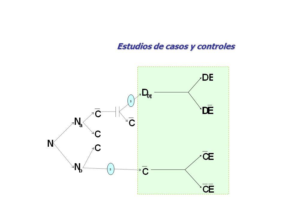 s s Estudios de casos y controles