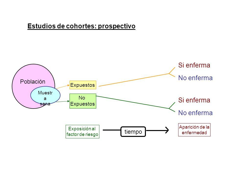 Estudios de cohortes: prospectivo Población Muestr a sana Si enferma No enferma Si enferma No enferma Expuestos No Expuestos tiempo Exposición al fact