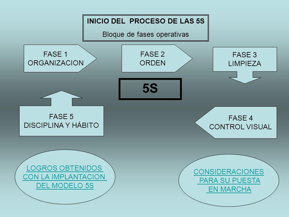INICIO DEL PROCESO DE LAS 5S Bloque de fases operativas FASE 1 ORGANIZACION FASE 2 ORDEN FASE 3 LIMPIEZA FASE 4 CONTROL VISUAL FASE 5 DISCIPLINA Y HÁB