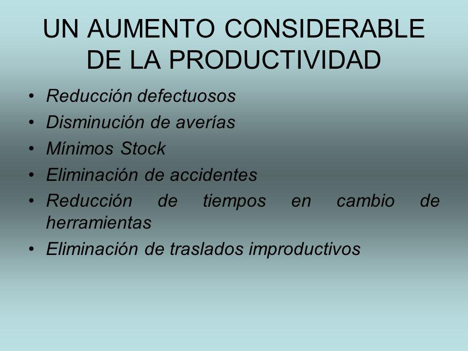 UN AUMENTO CONSIDERABLE DE LA PRODUCTIVIDAD Reducción defectuosos Disminución de averías Mínimos Stock Eliminación de accidentes Reducción de tiempos