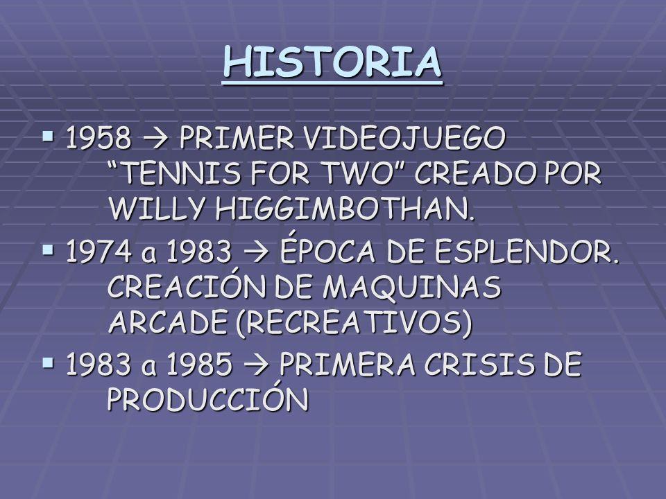 HISTORIA 1958 PRIMER VIDEOJUEGO TENNIS FOR TWO CREADO POR WILLY HIGGIMBOTHAN. 1958 PRIMER VIDEOJUEGO TENNIS FOR TWO CREADO POR WILLY HIGGIMBOTHAN. 197