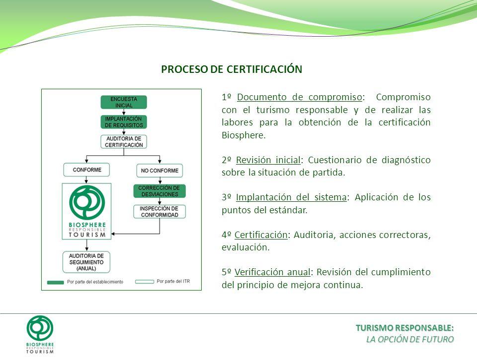 1º Documento de compromiso: Compromiso con el turismo responsable y de realizar las labores para la obtención de la certificación Biosphere. 2º Revisi