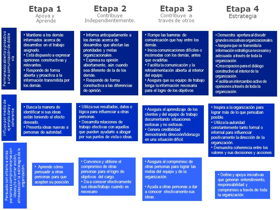 Etapa 1 Apoya y Aprende Etapa 2 Contribuye Independientemente. Etapa 3 Contribuye a través de otros Etapa 4 Estrategia Mantiene a los demás informados