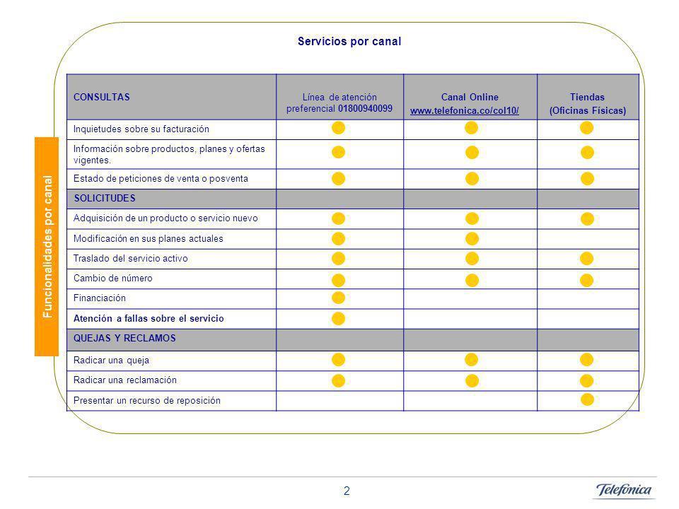ACELERAR PARA SER MÁS LÍDERES 2 Servicios por canal CONSULTASLínea de atención preferencial 01800940099 Canal Online www.telefonica.co/col10/ Tiendas