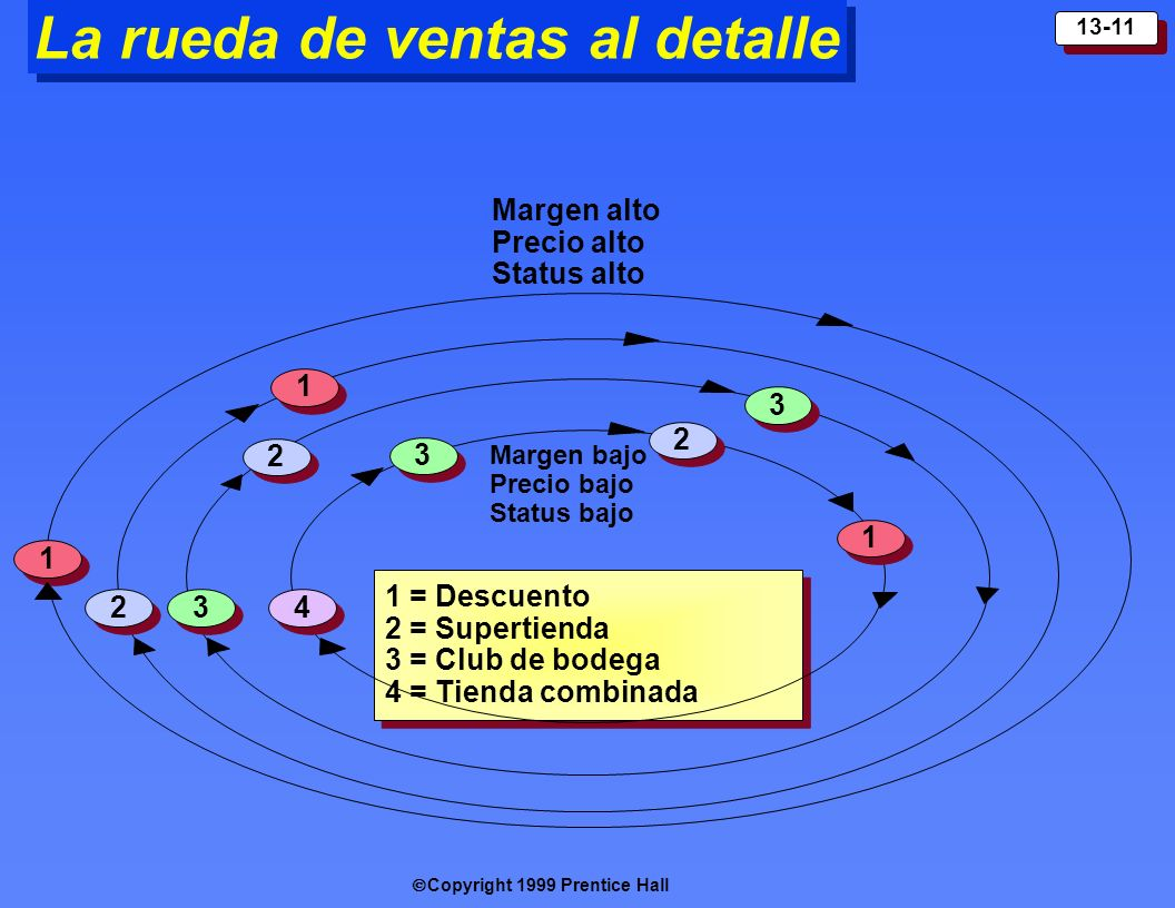 Copyright 1999 Prentice Hall 13-11 La rueda de ventas al detalle 1 = Descuento 2 = Supertienda 3 = Club de bodega 4 = Tienda combinada 1 = Descuento 2