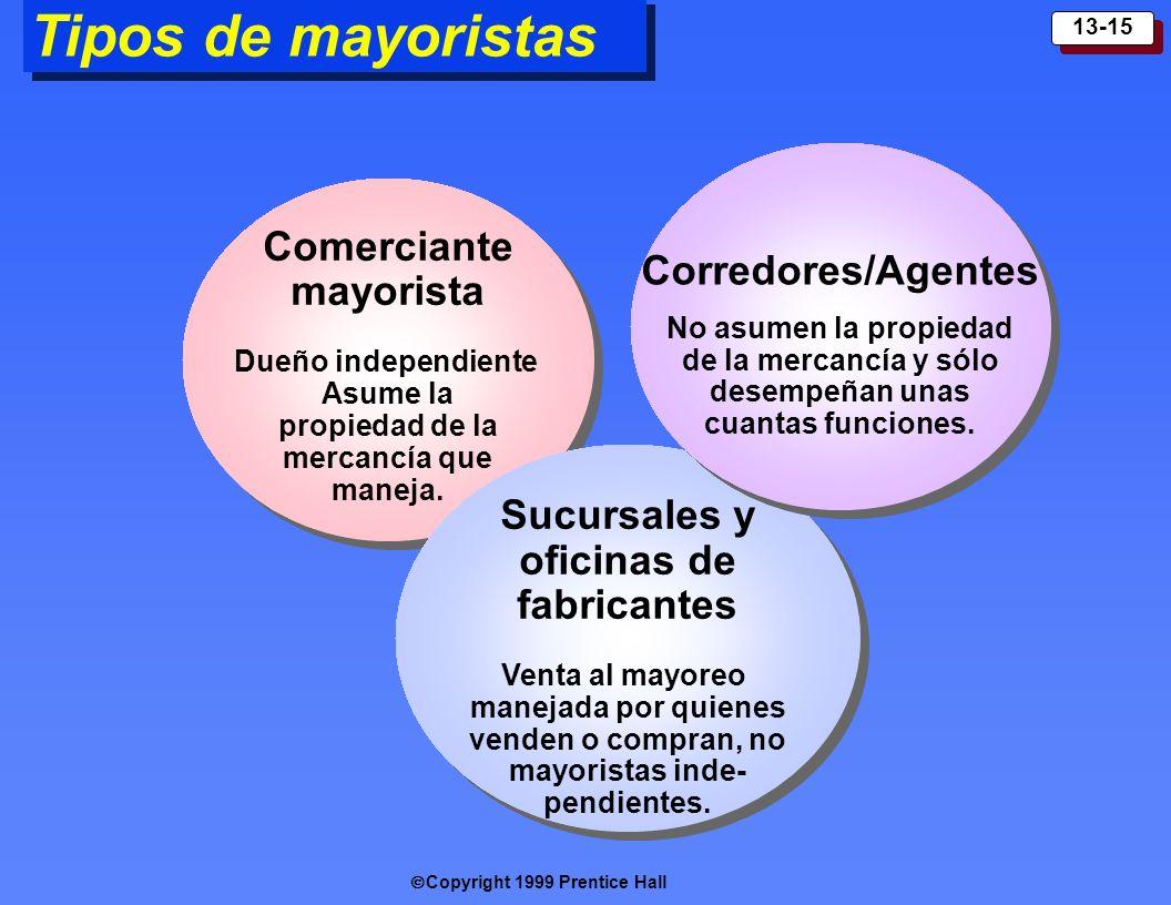 Copyright 1999 Prentice Hall 13-15 Tipos de mayoristas Comerciante mayorista Dueño independiente Asume la propiedad de la mercancía que maneja. Comerc