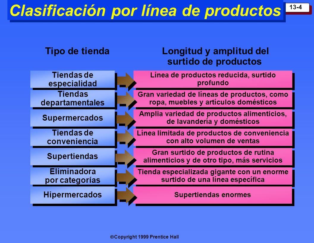 Copyright 1999 Prentice Hall 13-4 Clasificación por línea de productos Tiendas de especialidad Tiendas departamentales Supermercados Tiendas de conven