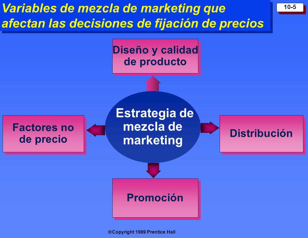 Copyright 1999 Prentice Hall 10-5 Variables de mezcla de marketing que afectan las decisiones de fijación de precios Estrategia de mezcla de marketing
