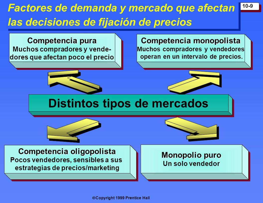 Copyright 1999 Prentice Hall 10-9 Factores de demanda y mercado que afectan las decisiones de fijación de precios Compet encia pura M uchos compradore