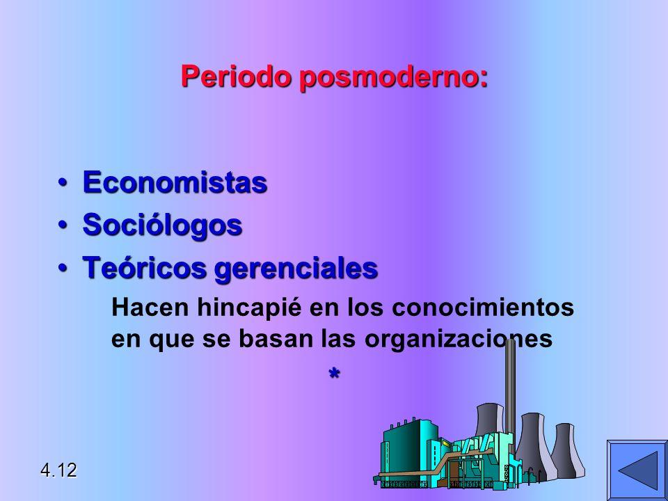 Periodo posmoderno: EconomistasEconomistas SociólogosSociólogos Teóricos gerencialesTeóricos gerenciales Hacen hincapié en los conocimientos en que se
