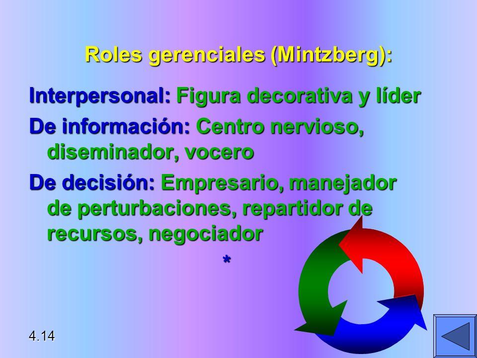 Roles gerenciales (Mintzberg): Interpersonal: Figura decorativa y líder De información: Centro nervioso, diseminador, vocero De decisión: Empresario,