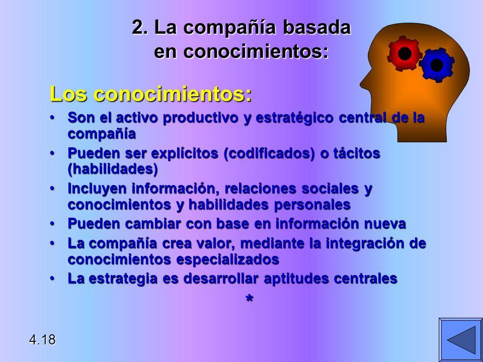 2. La compañía basada en conocimientos: Los conocimientos: Son el activo productivo y estratégico central de la compañíaSon el activo productivo y est