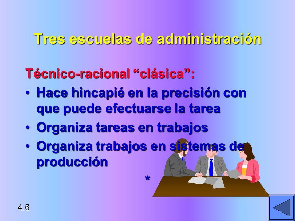 Tres escuelas de administración Conductual: Hace hincapié en lo bien que una organización se puede adaptar a su entorno externo e internoHace hincapié en lo bien que una organización se puede adaptar a su entorno externo e interno* 4.7