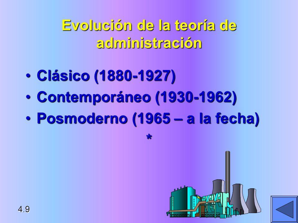 Evolución de la teoría de administración Clásico (1880-1927)Clásico (1880-1927) Contemporáneo (1930-1962)Contemporáneo (1930-1962) Posmoderno (1965 –