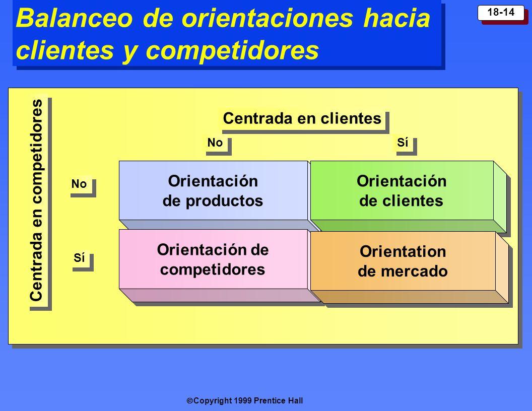 Copyright 1999 Prentice Hall 18-14 Balanceo de orientaciones hacia clientes y competidores Orienta ción de productos Orienta ción de competidores Orie