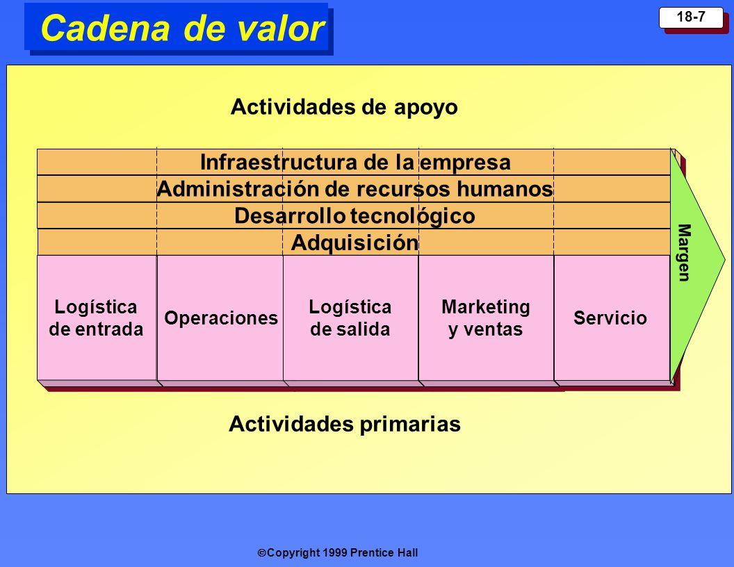 Copyright 1999 Prentice Hall 18-7 Cadena de valor Infra e structur a de la empresa Administración de recursos humanos Desarrollo tecnológico Adquisici