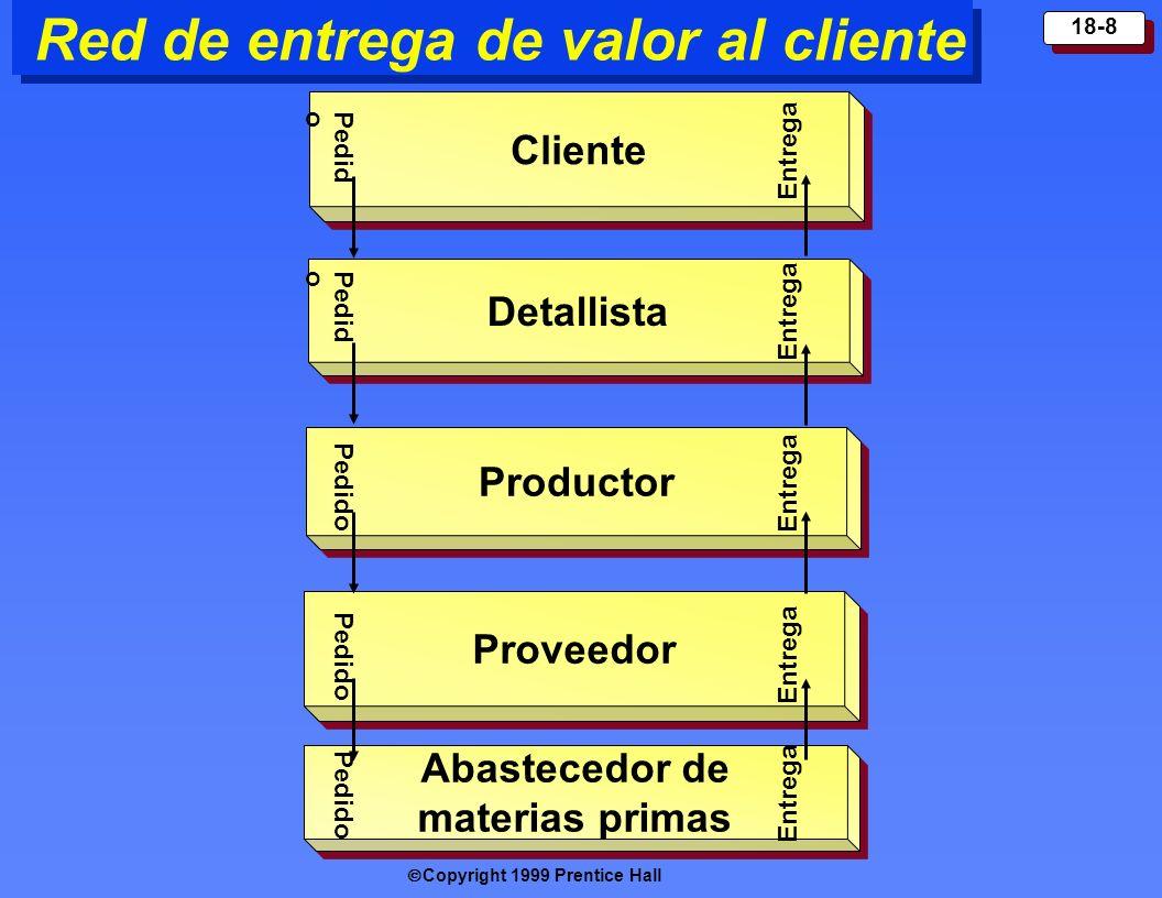 Copyright 1999 Prentice Hall 18-8 Red de entrega de valor al cliente C liente Detallista Produc tor Proveedor Abastecedor de materias primas Entrega P