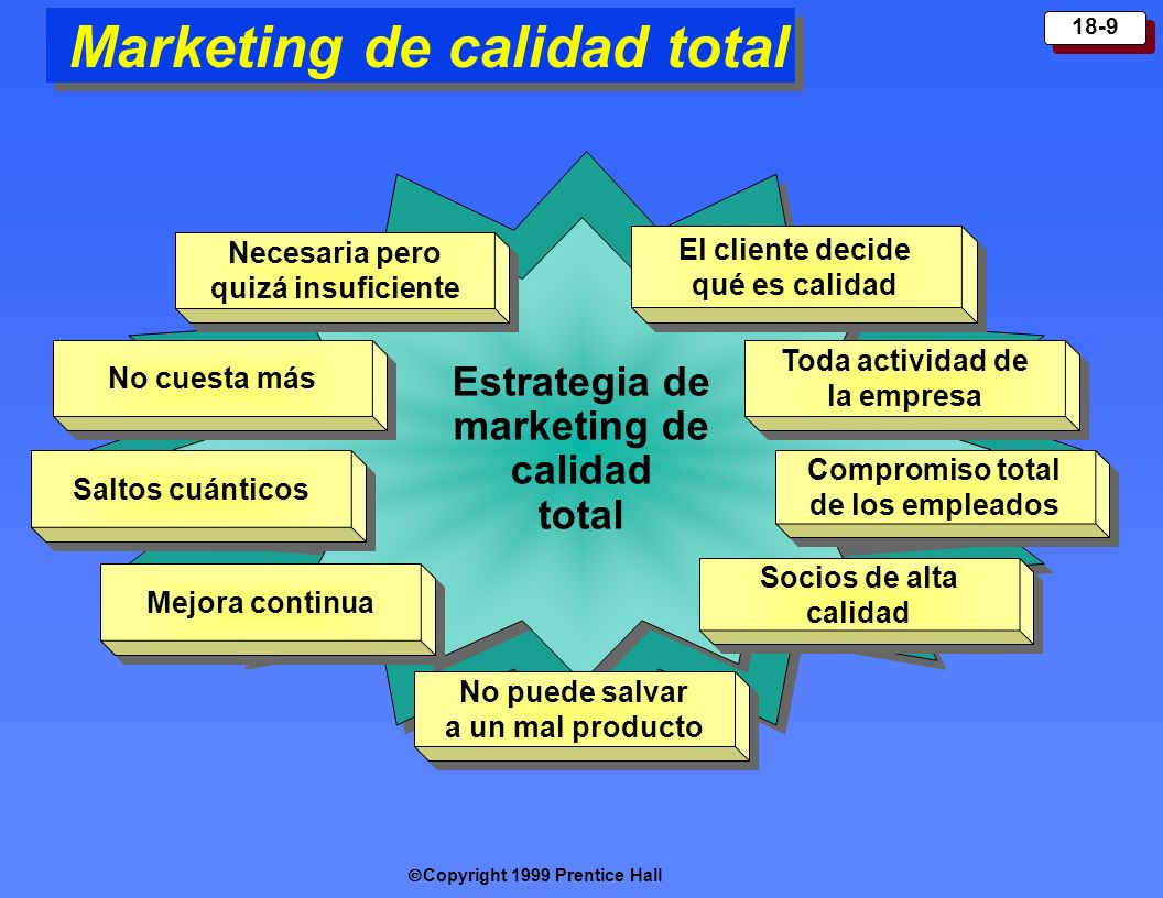 Copyright 1999 Prentice Hall 18-9 Marketing de calidad total Estrategia de marketing de calidad total Neces aria pero quizá insuficiente El cliente de