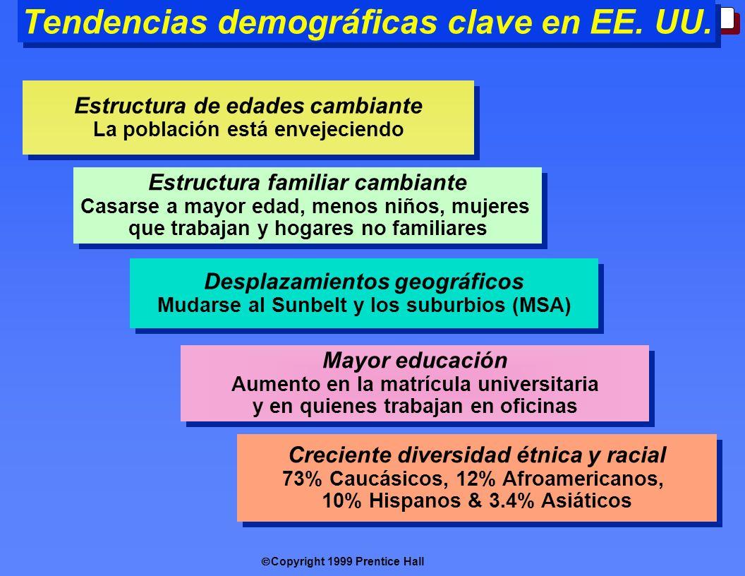 Copyright 1999 Prentice Hall 3-10 Tendencias demográficas clave en EE. UU. Estructura de edades cambiante La población está envejeciendo Estructura de