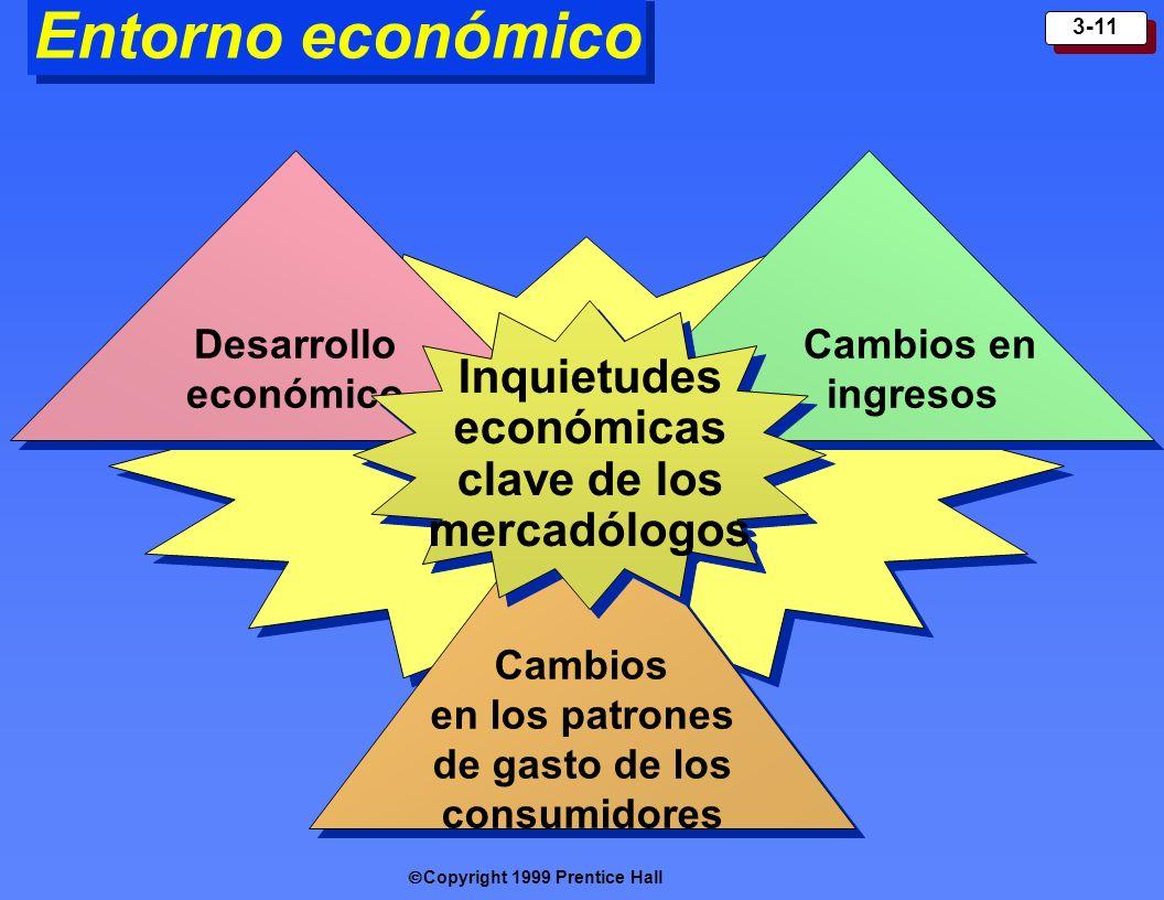 Copyright 1999 Prentice Hall 3-11 Entorno económico Cambios en los patrones de gasto de los consumidores Desarrollo económico Cambios en ingresos Inqu