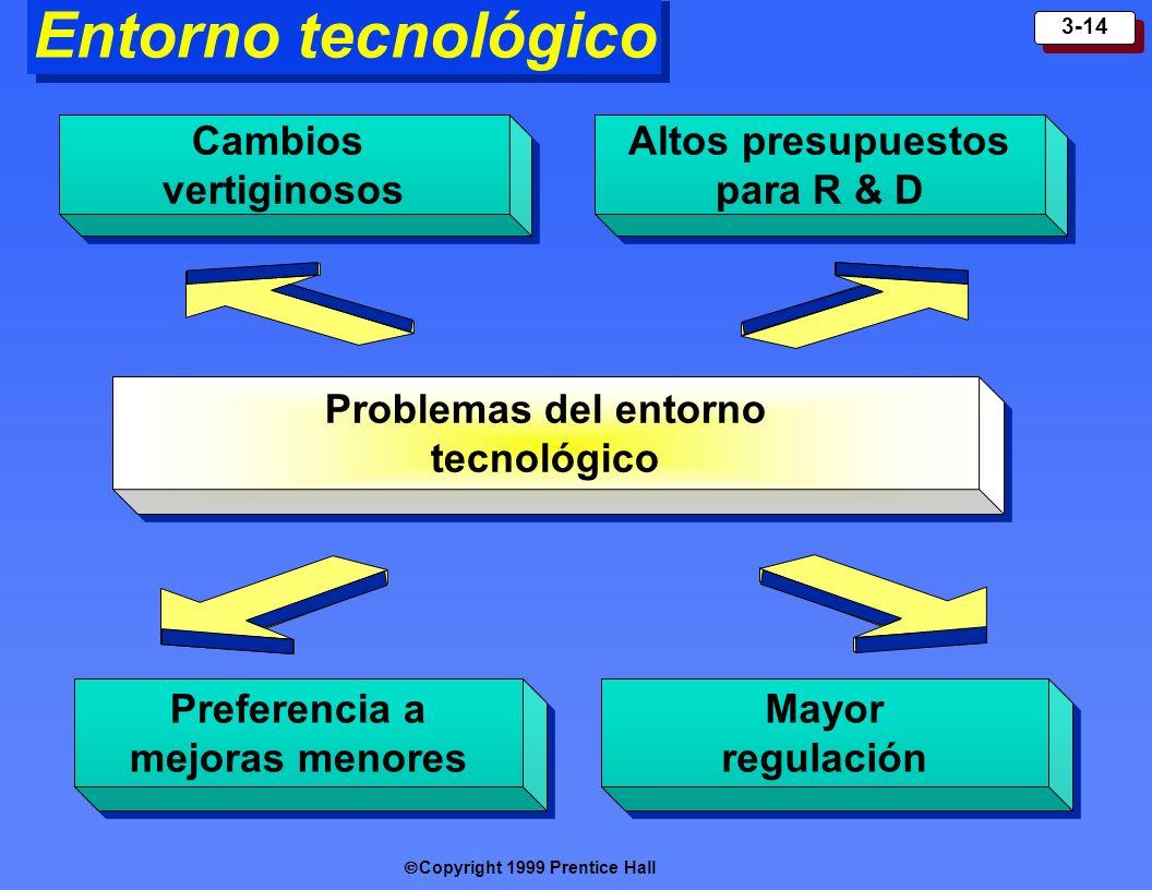 Copyright 1999 Prentice Hall 3-14 Entorno tecnológico Cambios vertiginosos Cambios vertiginosos Altos presupuestos para R & D Preferencia a mejoras me