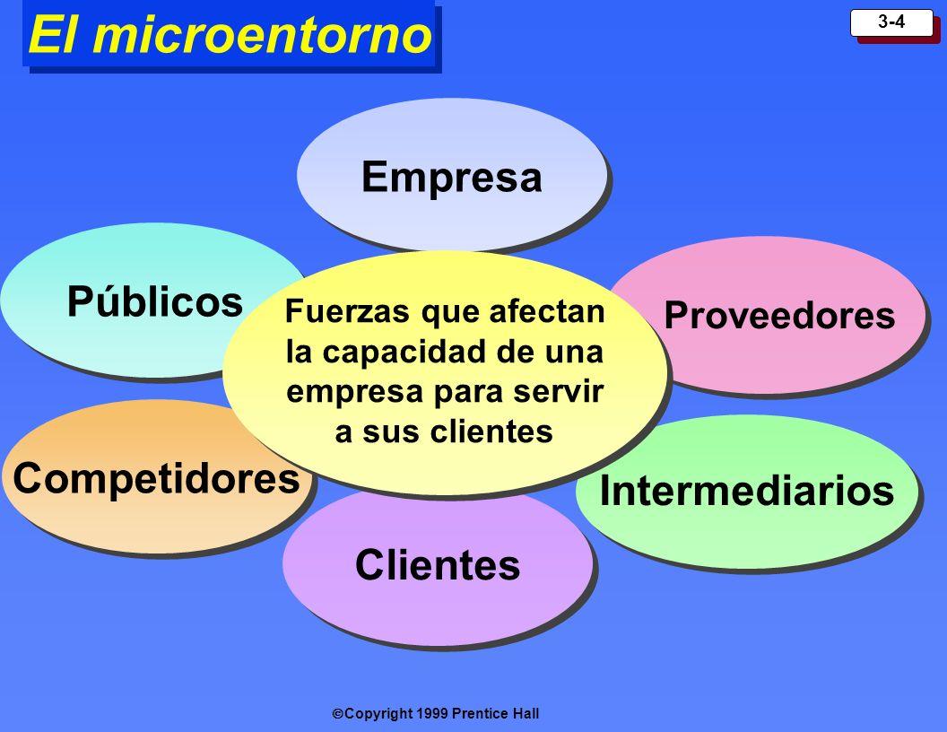 Copyright 1999 Prentice Hall 3-4 El microentorno Empresa Clientes Públicos Proveedores Competidores Intermediarios Fuerzas que afectan la capacidad de
