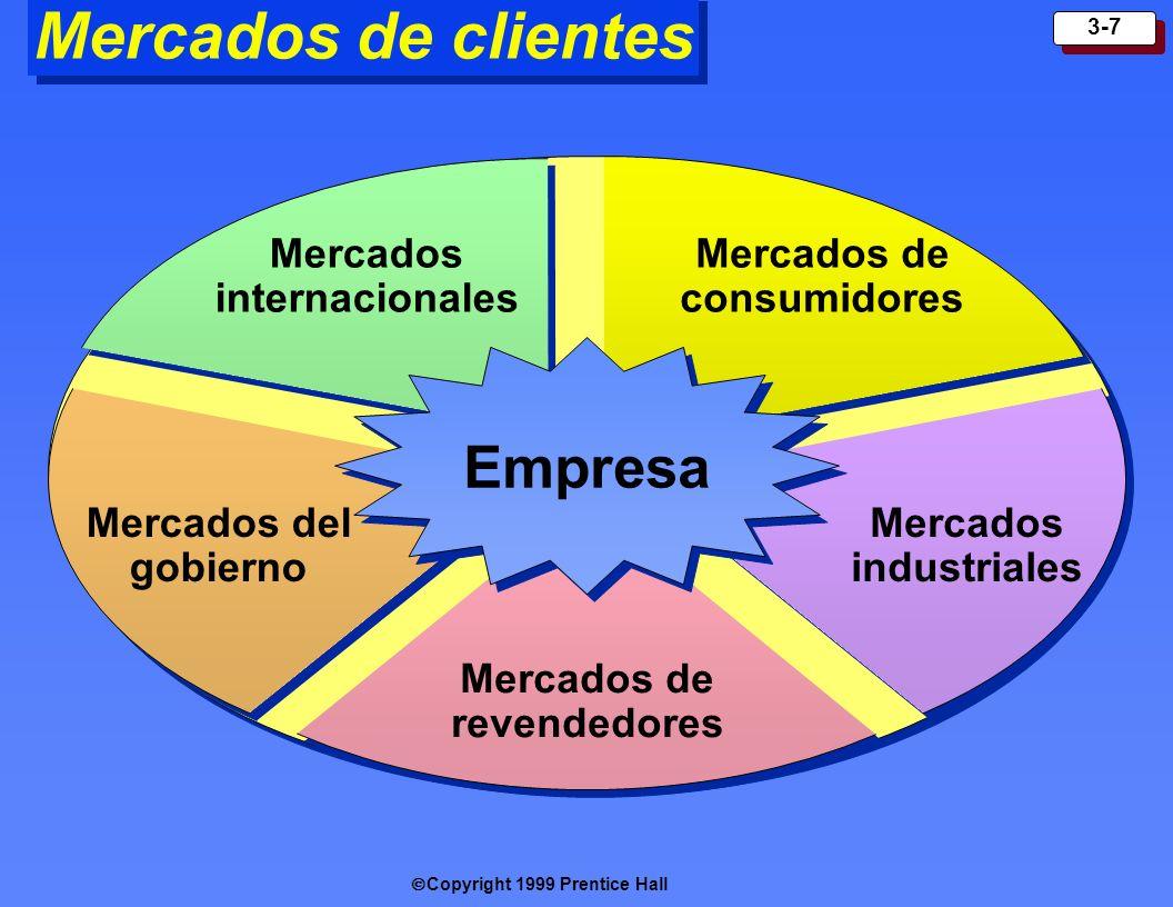 Copyright 1999 Prentice Hall 3-7 Mercados de clientes Empresa Mercados de consumidores Mercados internacionales Mercados del gobierno Mercados industr