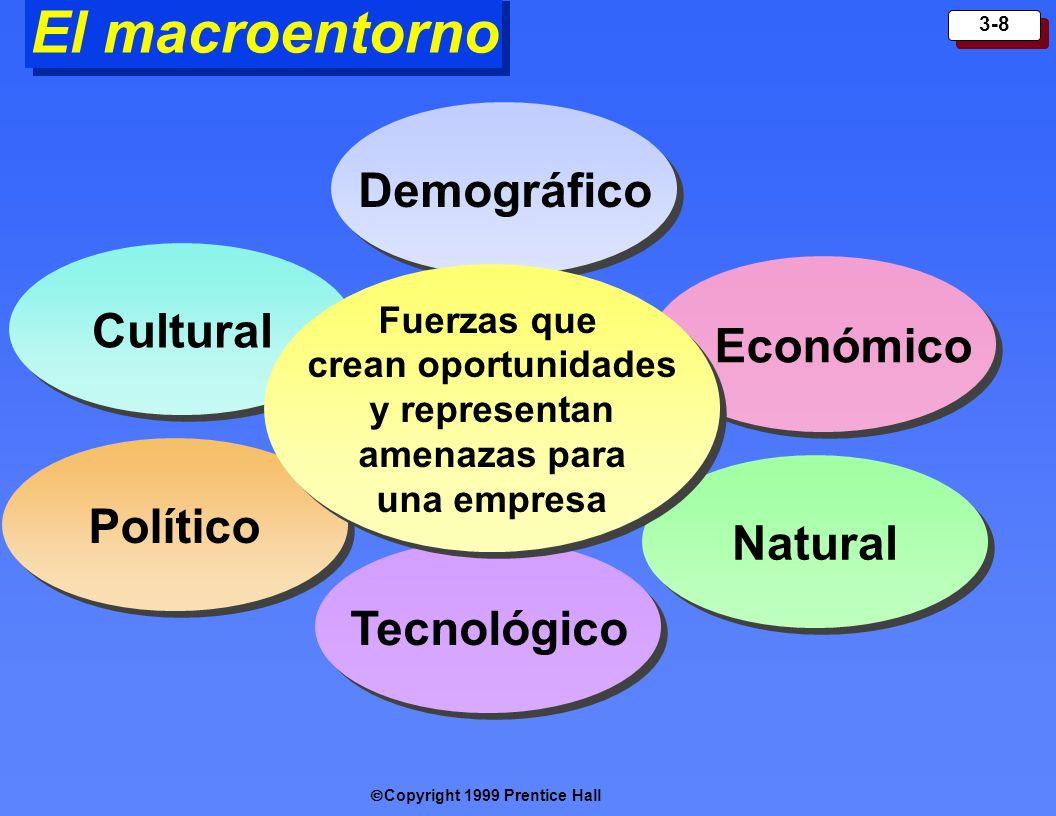Copyright 1999 Prentice Hall 3-8 El macroentorno Demográfico Tecnológico Cultural Económico Político Natural Fuerzas que crean oportunidades y represe
