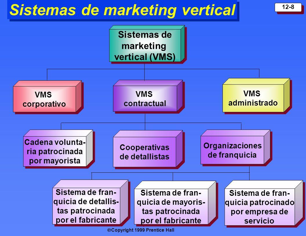 Copyright 1999 Prentice Hall 12-9 Innovaciones en sistemas de marketing Sistema de marketing horizontal Sistema de marketing horizontal Sistema de marketing híbrido híbrido Dos o más empresas en el mismo nivel de canal se unen para aprovechar una oportunidad de marketing nueva.
