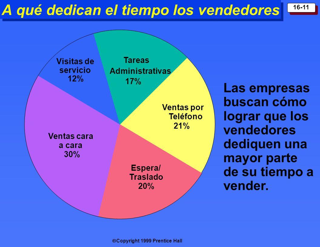 Copyright 1999 Prentice Hall 16-11 A qué dedican el tiempo los vendedores Tareas Administrativas 17% Ventas por Teléfono 21% Espera/ Traslado 20% Visi