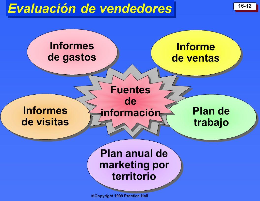 Copyright 1999 Prentice Hall 16-12 Evaluación de vendedores Plan anual de marketing por territorio Informes de visitas Informes de gastos Informes de