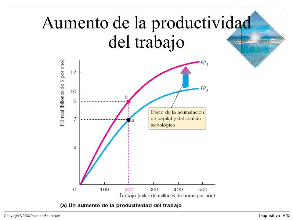 Diapositiva 9-15 Copyright © 2000 Pearson Educación Aumento de la productividad del trabajo