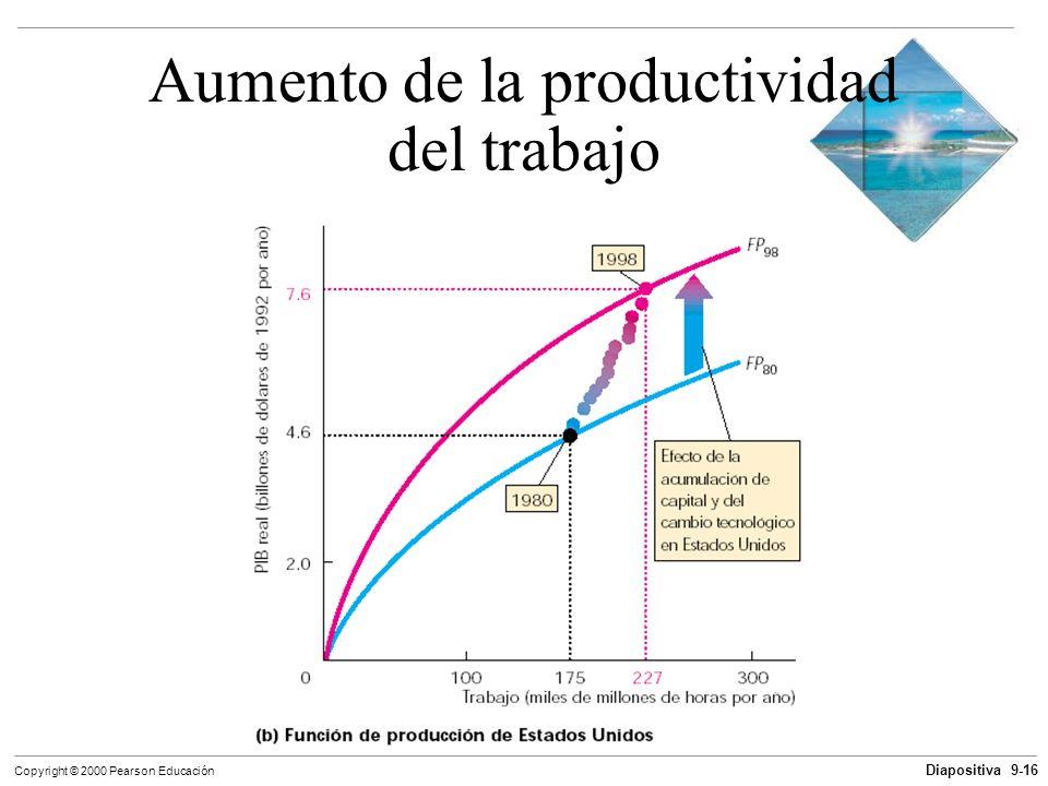 Diapositiva 9-16 Copyright © 2000 Pearson Educación Aumento de la productividad del trabajo