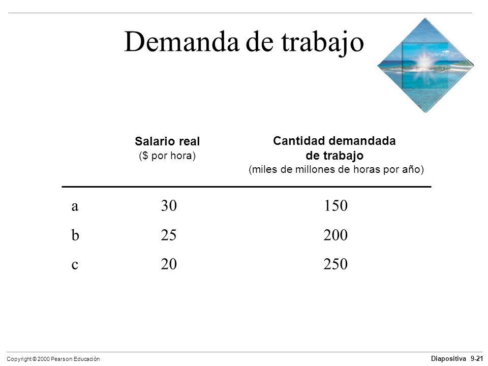 Diapositiva 9-21 Copyright © 2000 Pearson Educación Demanda de trabajo Cantidad demandada de trabajo (miles de millones de horas por año) Salario real