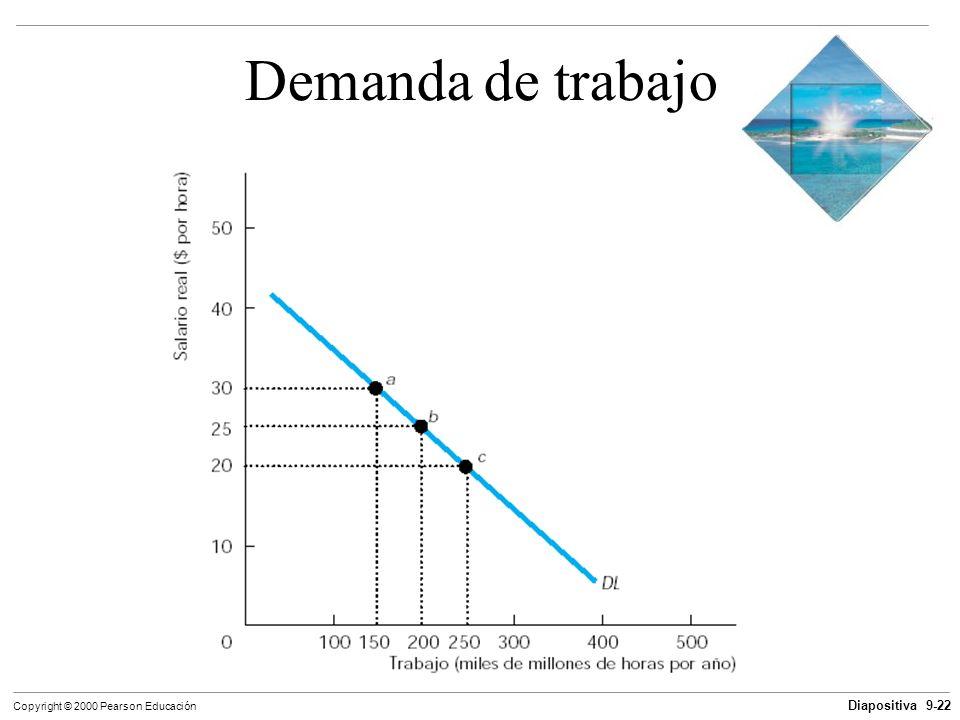 Diapositiva 9-22 Copyright © 2000 Pearson Educación Demanda de trabajo